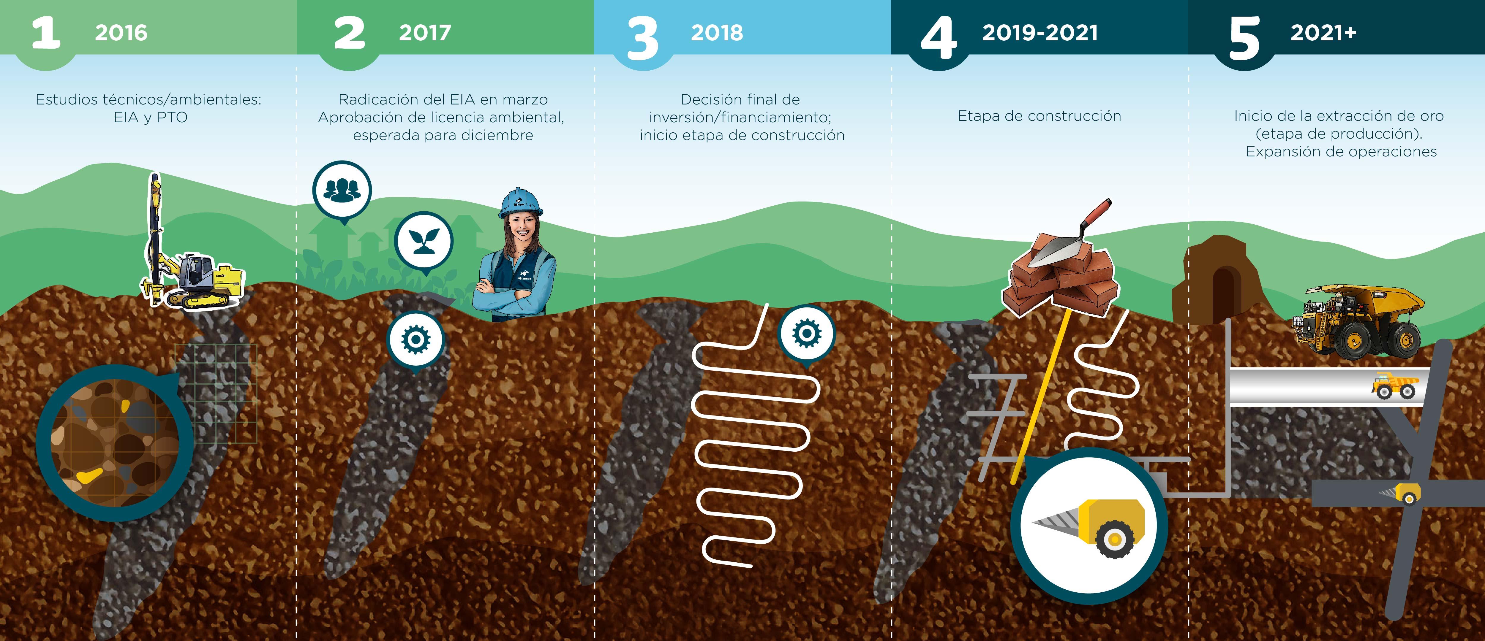 Se informa sobre los procesos desde el 2016 hasta el 2021