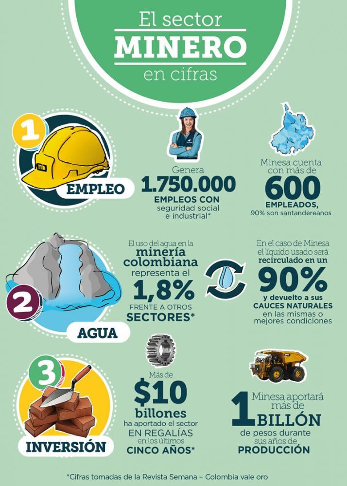 cifras sector minero